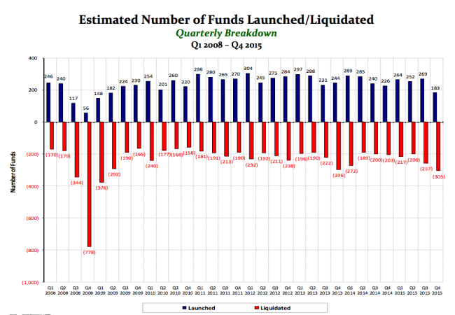 Number of Hedge Funds Shrink in the 4th Quarter • Integrity