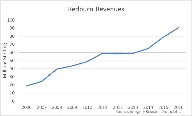 Redburn Grew 15% In Year Ended March As Bulge Equity Revenues Shrank