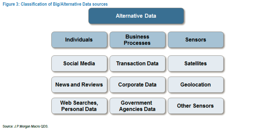 JP Morgan: Alternative Data Is Altering Investment Landscape
