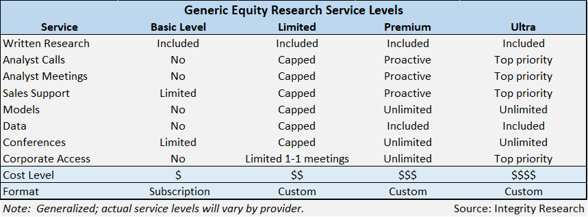 Research Fees Update (1): JP Morgan Offers Free Research to Retail
