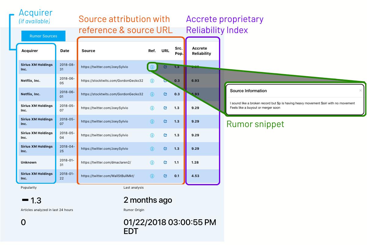 Accrete: Using AI to Generate Alternative Data • Integrity Research