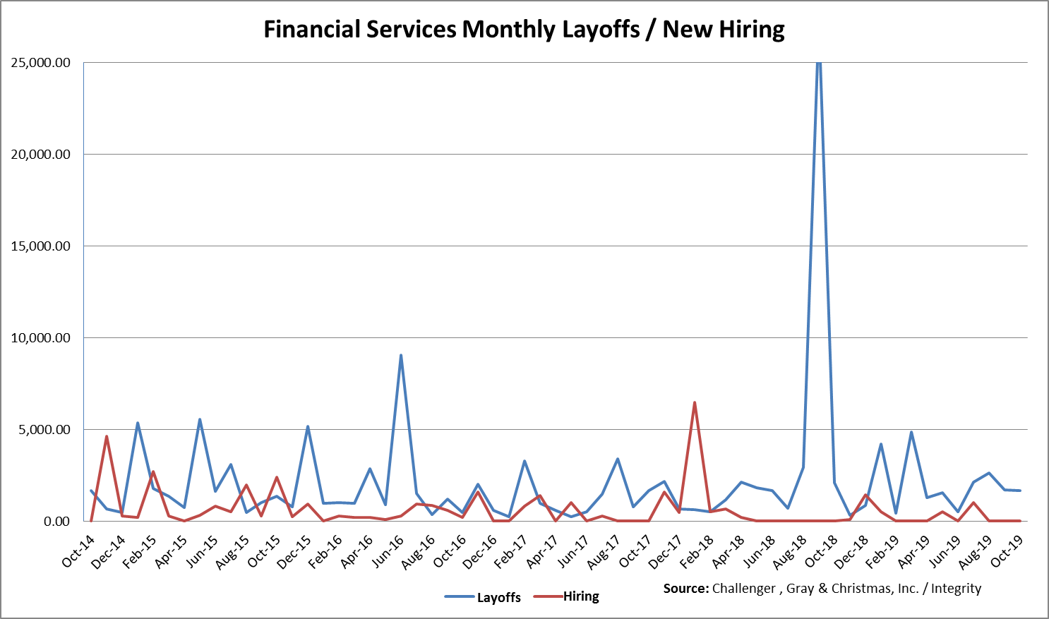 Christmas Hiring 2020 Mixed Wall Street Jobs Outlook in October • Integrity Research